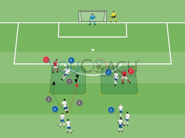 2 contro 1 con smarcamento e tiro in porta youcoach for Porta calcio a 7