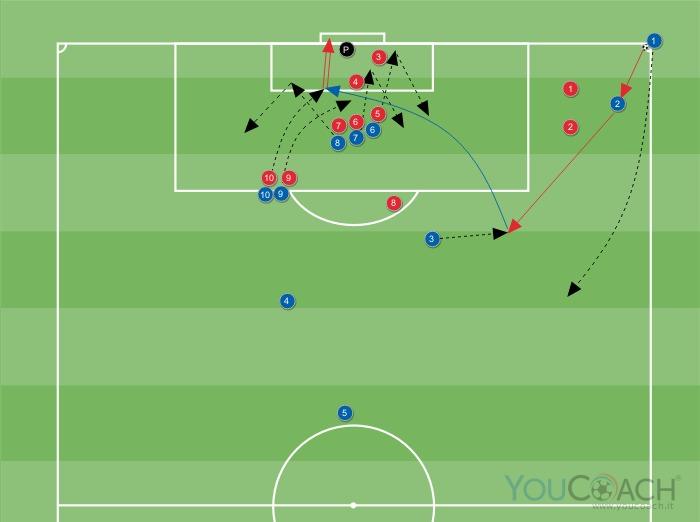 Calcio d'angolo a favore con combinazione a tre giocatori