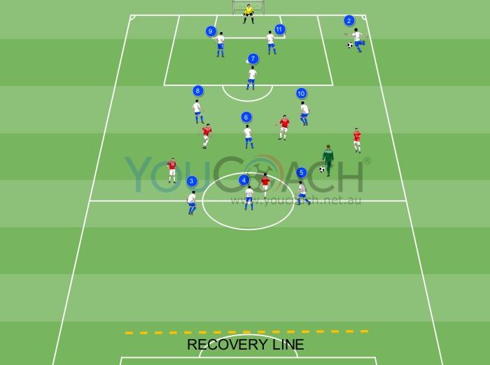 Defensive retreat – Negative Transition