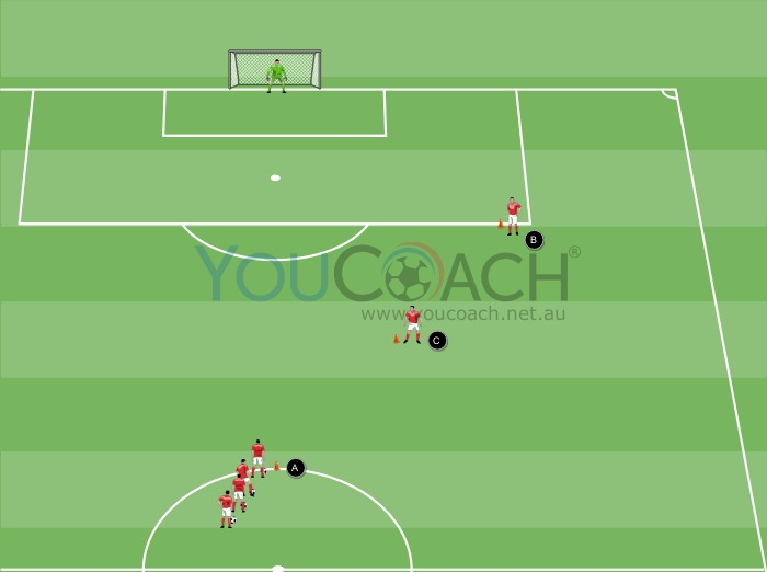 Flank play and shooting - PSV Eindhoven