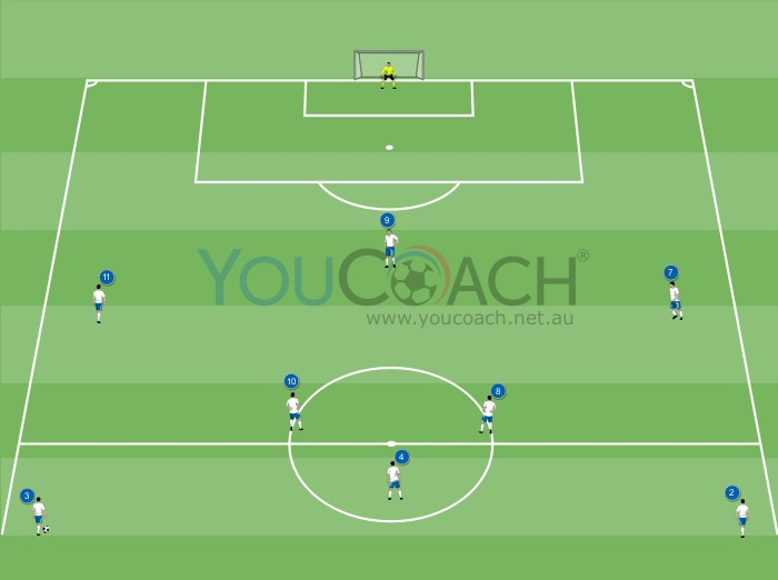 Offensive combination for 4-3-3: central attacking