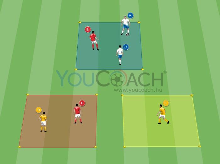 Perifériás látás: labdabirtoklás szűk térben és hosszanti játék